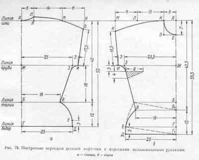 Построение чертежей для выкройки женской кофточки с короткими цельновязаными рукавами
