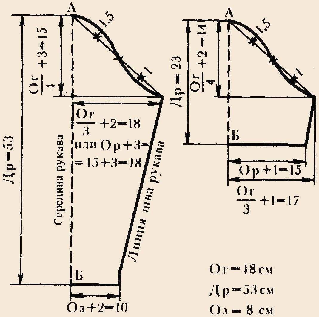 Как сделать выкройку-основу для 85